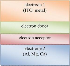 Vier Schichten einer organischen Solarzelle (Abb.: wikimedia, cc)