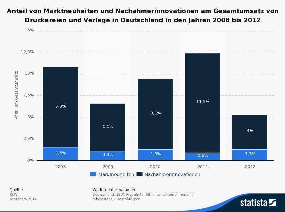 InnovationenVerlageDruckereienBis2012