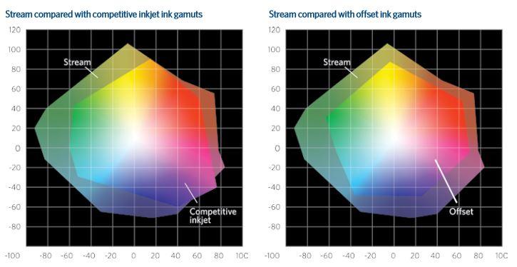 Der größere Farbraum gegenüber vergleichbarem Inkjet und dem Offsetdruck wird von Kodak wie Landa Nano gleichermaßen herausgestellt. (Abb.: Kodak)
