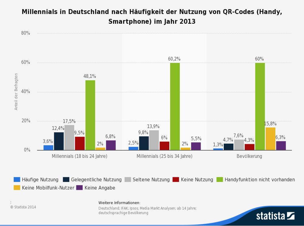 haeufigkeit-der-nutzung-von-qr-codes-2013