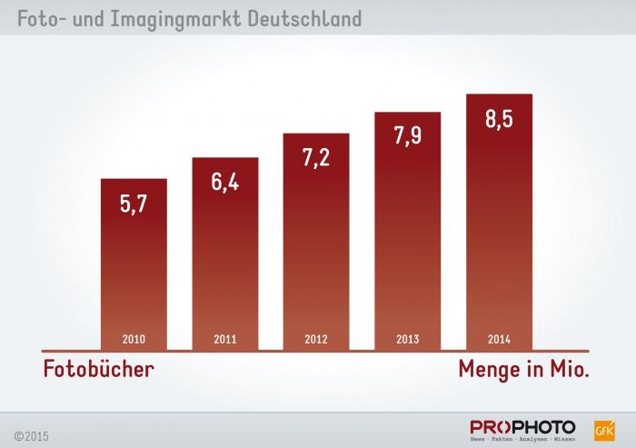 Konstantes Wachstum: Die Anzahl der gedruckten Fotobücher legt weiterhin zu. (Quelle: Photoindustrie-Verband e.V.)