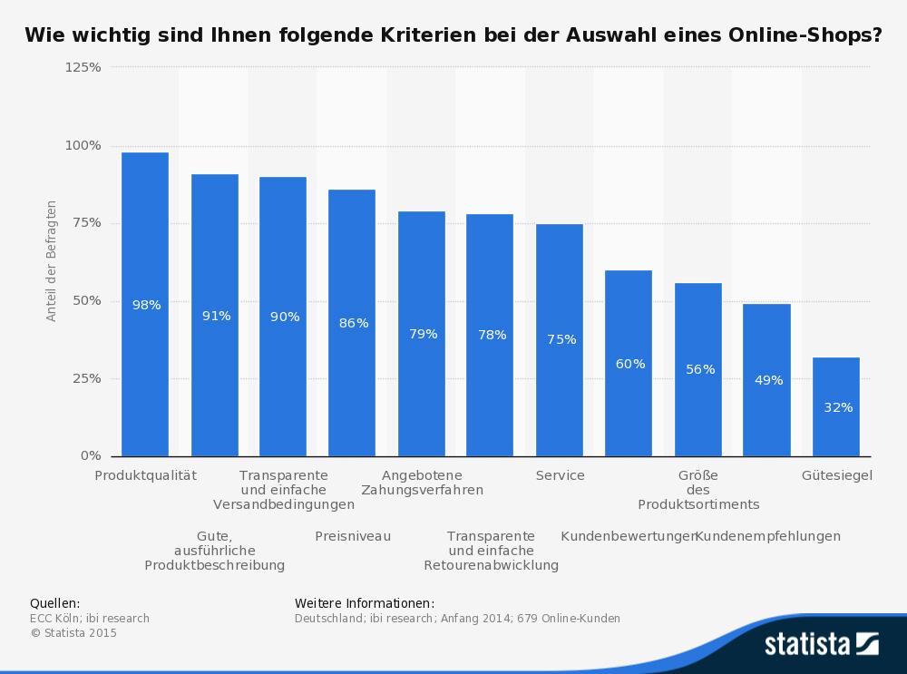 Die Produktqualität ist Kriterium Nr. 1 bei der Auswahl eines Onlineshops. (Abb.: Statista, Quellen: ECC Köln, ibi research, 2014)