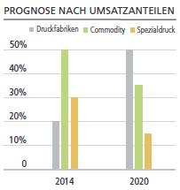Druckmarkt Prognose nach Umsatzanteilen