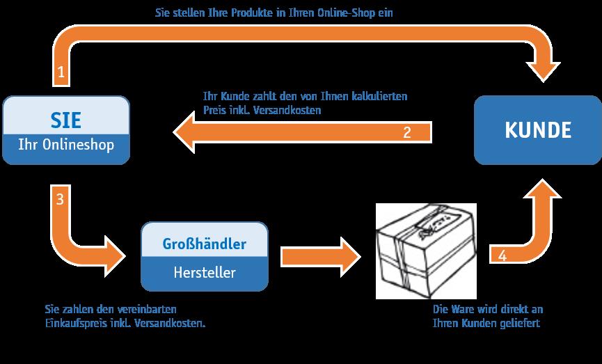 Dropshipping – Eine Möglichkeit die eigene Wertschöpfungskette auszuweiten (Abb: Drop-Shipping.de)