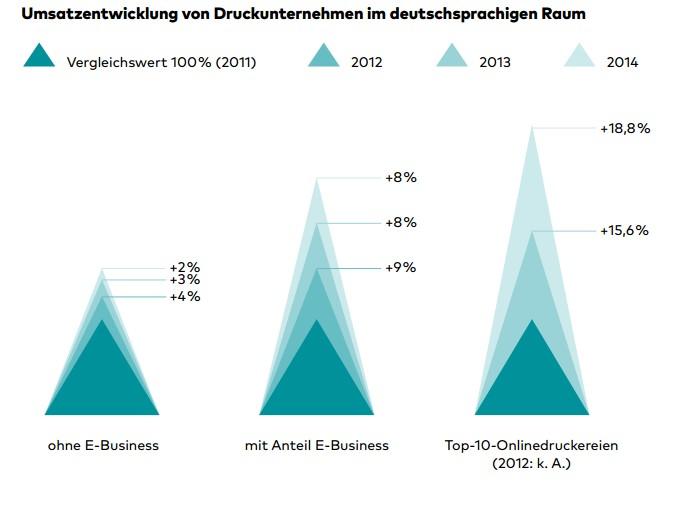 Der bvdm. bestätigt die Zahlen von zipcon consulting (Quelle: bvdm. Jahresbericht 2014/2015 , Seite 16)