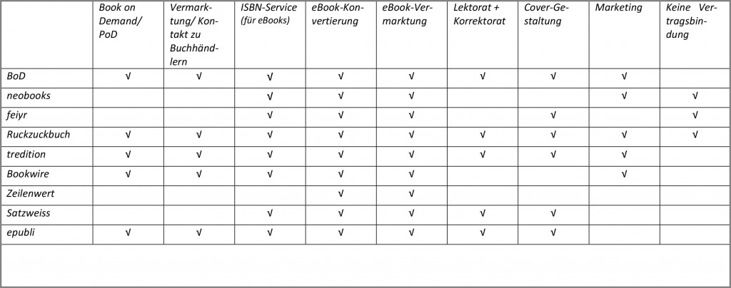 I have compiled a brief overview of providers of services for self-publishers and their service offerings.