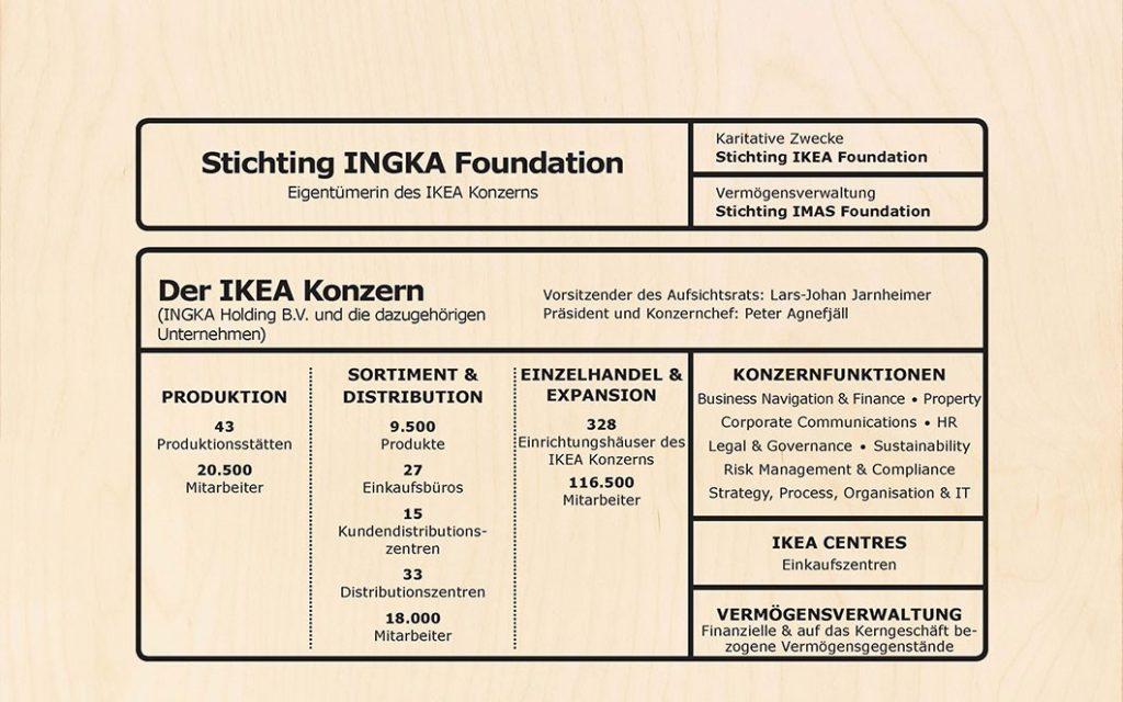 Quelle: Ikea – 2016: Der Ikea-Konzern (Website)