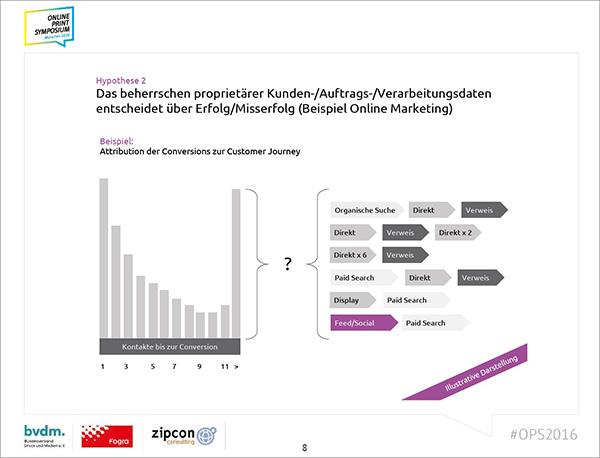 """Quelle: Vortrag Dr. Christian Maaß, Flyeralarm """"5 Hypothesen zur Zukunft der Online Print Branche"""" – Online Print Symposium 2016"""
