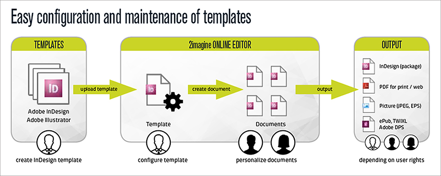 Input and output options of the 2Imagine online editor; Source: xchangeuk.com