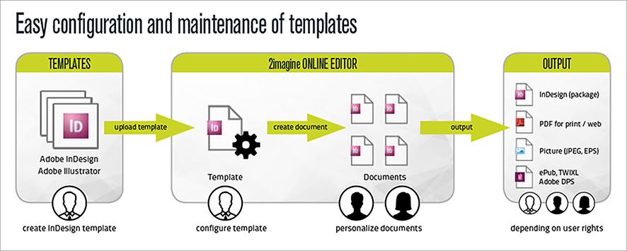 In- und Output-Möglichkeiten im 2Imagine Online-Editor; Quelle: xchangeuk.com