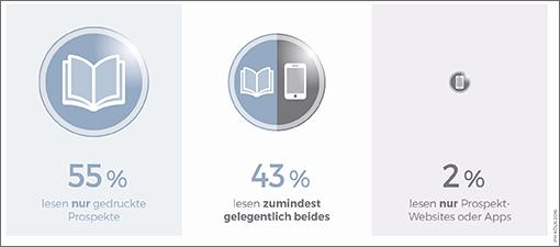 Trotz der starken Digitalisierung greifen Konsumenten am häufigsten auf gedruckte Prospekte bei der Einkaufsplanung zurück; Quelle: IFH Köln