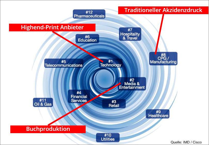 Online Print ist der Faktor der digitalen Transformation für Print