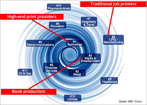 Online print is the key factor in the digital transformation of print