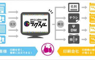 Online-Printportal auf Japanisch – RakSul verbindet Produktionskapazitäten japanischer Drucker mit Druckanfragen; Quelle: corp.raksul.com