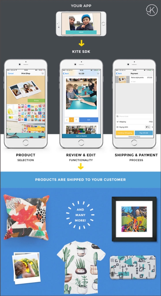 Print APIs: photo products from a print fulfiller – how does that