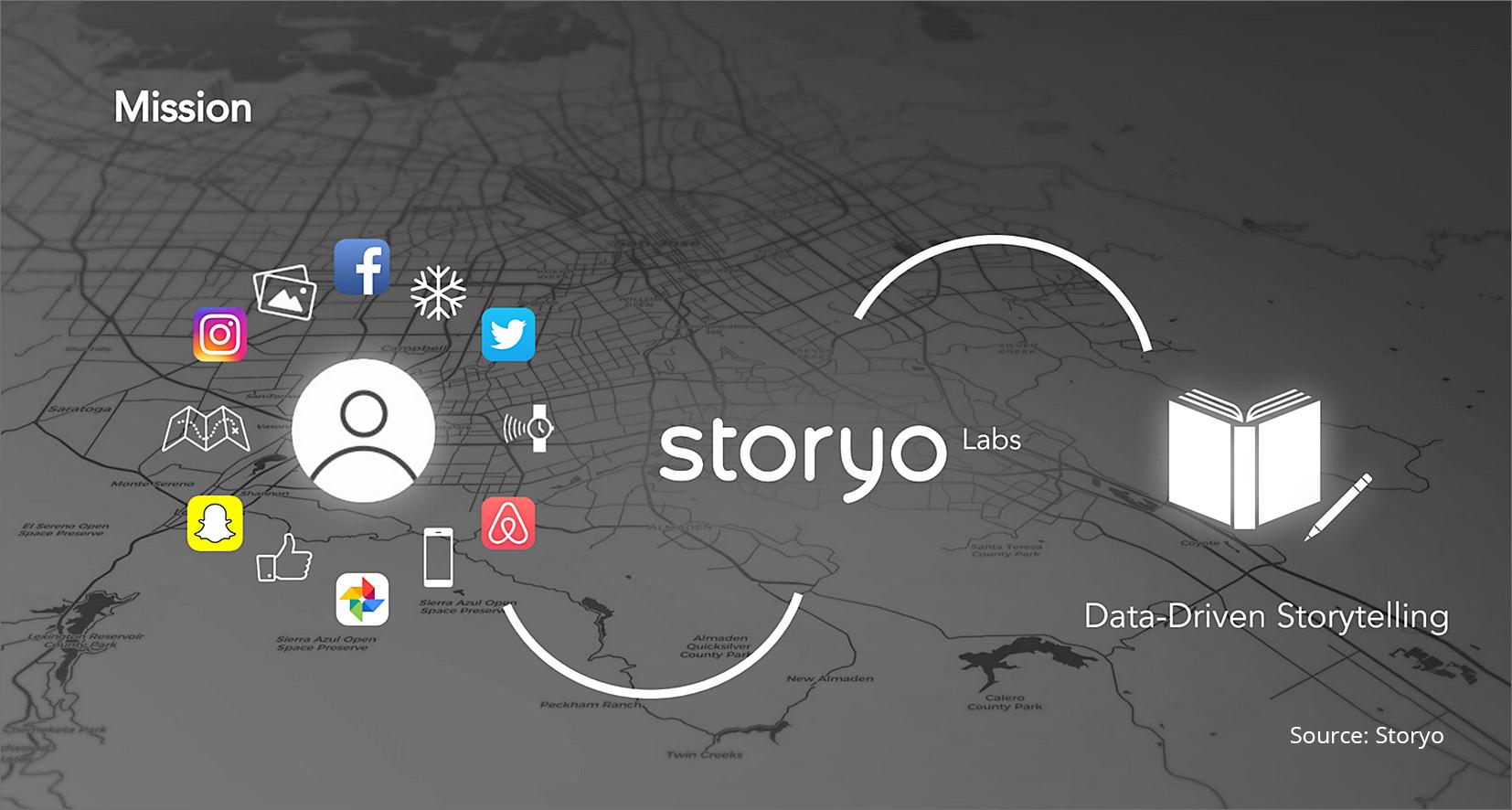 Storyo: API für automatische Fotobucherstellung via Smartphone