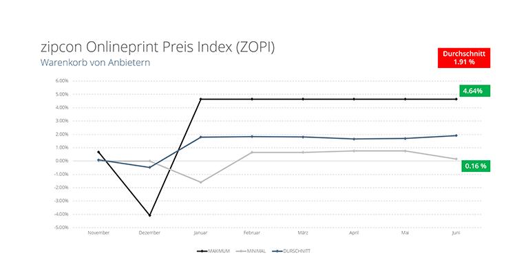 Markt: ZOPI – Zipcon Onlineprint Preis Index 21/7